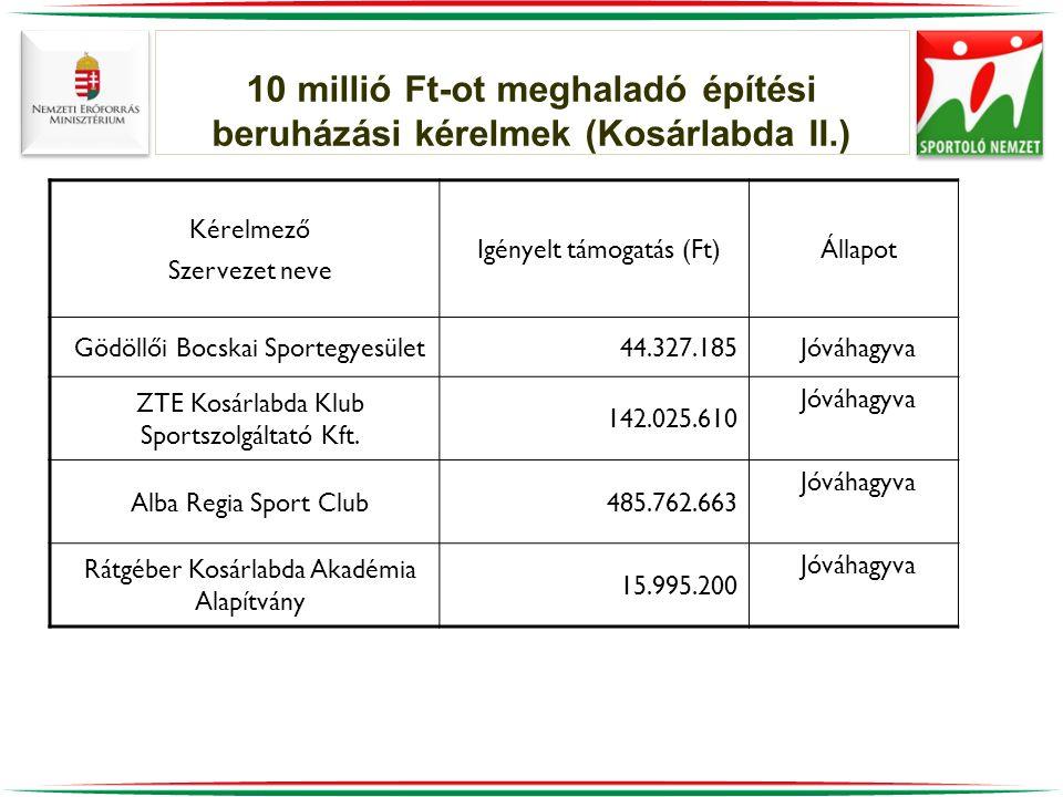 10 millió Ft-ot meghaladó építési beruházási kérelmek (Kosárlabda II.) Kérelmező Szervezet neve Igényelt támogatás (Ft)Állapot Gödöllői Bocskai Sportegyesület44.327.185Jóváhagyva ZTE Kosárlabda Klub Sportszolgáltató Kft.