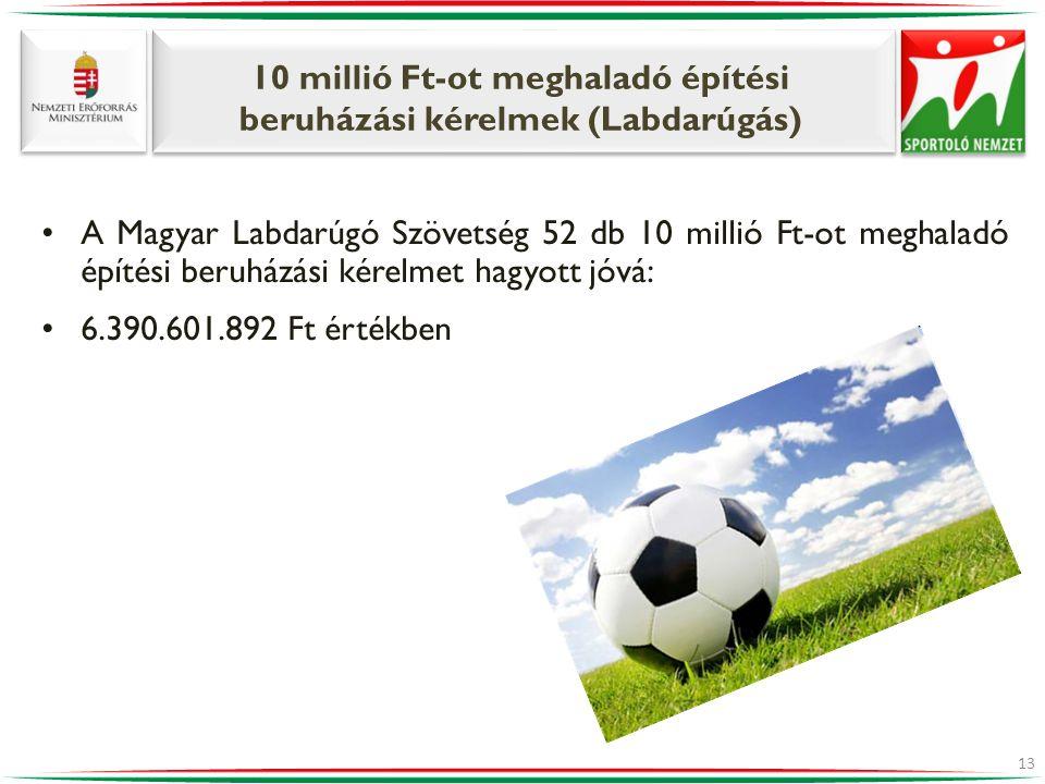 10 millió Ft-ot meghaladó építési beruházási kérelmek (Labdarúgás) •A Magyar Labdarúgó Szövetség 52 db 10 millió Ft-ot meghaladó építési beruházási ké