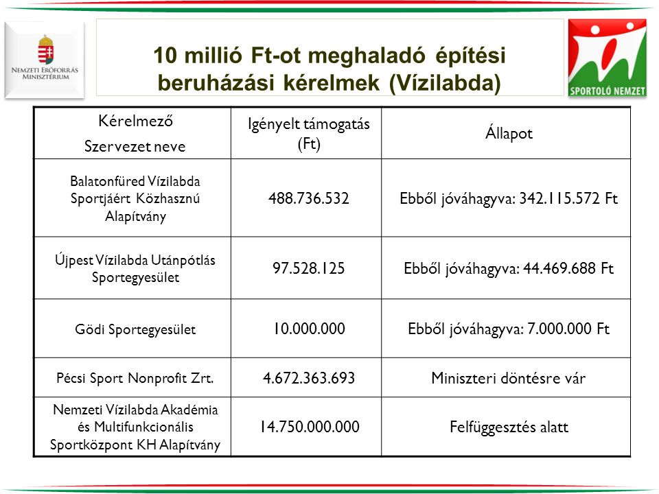 10 millió Ft-ot meghaladó építési beruházási kérelmek (Vízilabda) Kérelmező Szervezet neve Igényelt támogatás (Ft) Állapot Balatonfüred Vízilabda Sportjáért Közhasznú Alapítvány 488.736.532Ebből jóváhagyva: 342.115.572 Ft Újpest Vízilabda Utánpótlás Sportegyesület 97.528.125Ebből jóváhagyva: 44.469.688 Ft Gödi Sportegyesület 10.000.000Ebből jóváhagyva: 7.000.000 Ft Pécsi Sport Nonprofit Zrt.