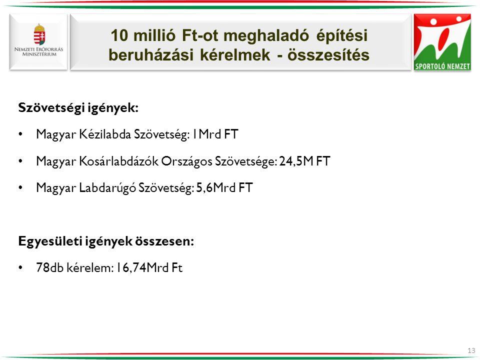 10 millió Ft-ot meghaladó építési beruházási kérelmek - összesítés Szövetségi igények: • Magyar Kézilabda Szövetség: 1Mrd FT • Magyar Kosárlabdázók Országos Szövetsége: 24,5M FT • Magyar Labdarúgó Szövetség: 5,6Mrd FT Egyesületi igények összesen: • 78db kérelem: 16,74Mrd Ft 13