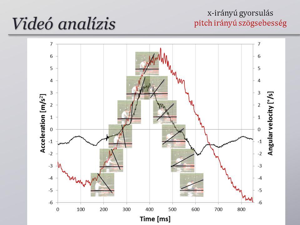 Videó analízis x-irányú gyorsulás pitch irányú szögsebesség