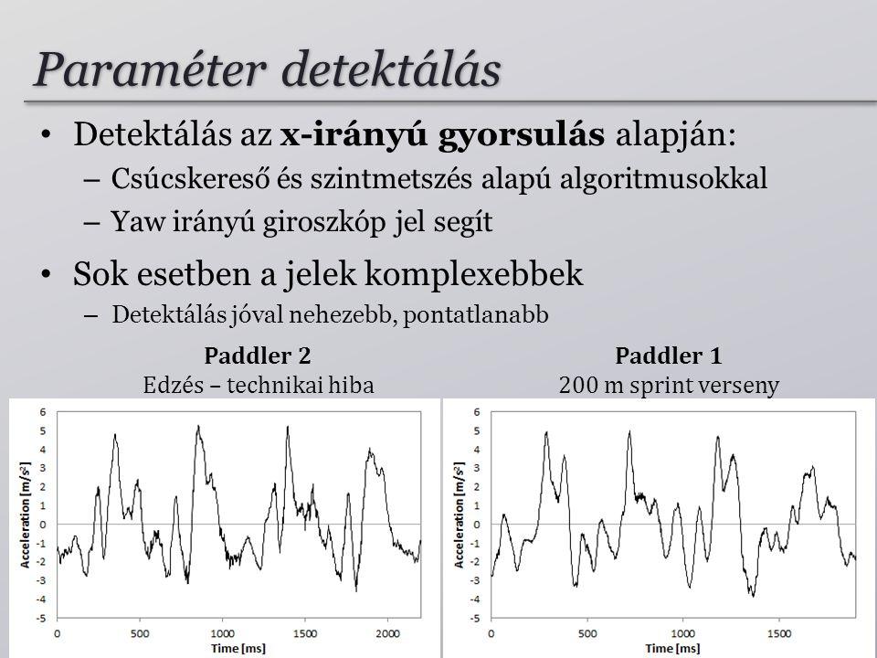 Paddler 2 Edzés – technikai hiba Paddler 1 200 m sprint verseny Paraméter detektálás • Detektálás az x-irányú gyorsulás alapján: – Csúcskereső és szintmetszés alapú algoritmusokkal – Yaw irányú giroszkóp jel segít • Sok esetben a jelek komplexebbek – Detektálás jóval nehezebb, pontatlanabb