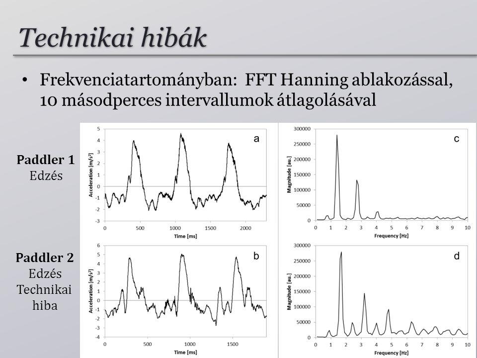 Paddler 2 Edzés Technikai hiba Paddler 1 Edzés Technikai hibák • Frekvenciatartományban: FFT Hanning ablakozással, 10 másodperces intervallumok átlagolásával