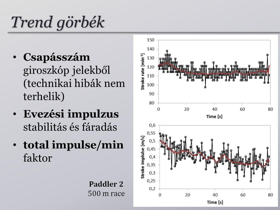 Trend görbék Paddler 2 500 m race • Csapásszám giroszkóp jelekből (technikai hibák nem terhelik) • Evezési impulzus stabilitás és fáradás • total impulse/min faktor