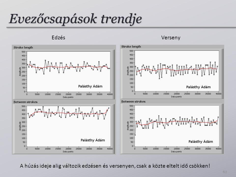 Evezőcsapások trendje EdzésVerseny A húzás ideje alig változik edzésen és versenyen, csak a közte eltelt idő csökken.