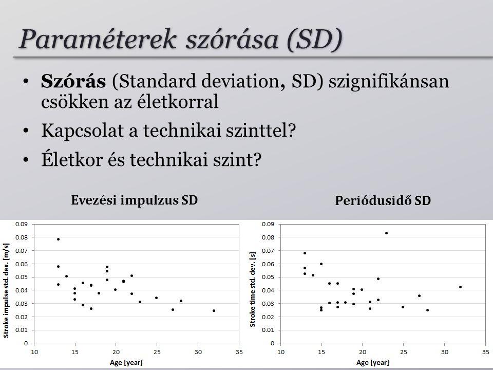 Evezési impulzus SD Periódusidő SD Paraméterek szórása (SD) • Szórás (Standard deviation, SD) szignifikánsan csökken az életkorral • Kapcsolat a technikai szinttel.