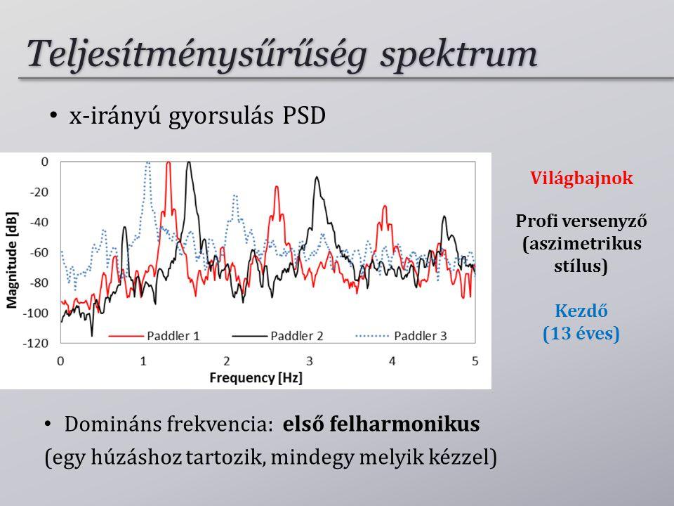 Világbajnok Profi versenyző (aszimetrikus stílus) Kezdő (13 éves) • Domináns frekvencia: első felharmonikus (egy húzáshoz tartozik, mindegy melyik kézzel) • x-irányú gyorsulás PSD Teljesítménysűrűség spektrum