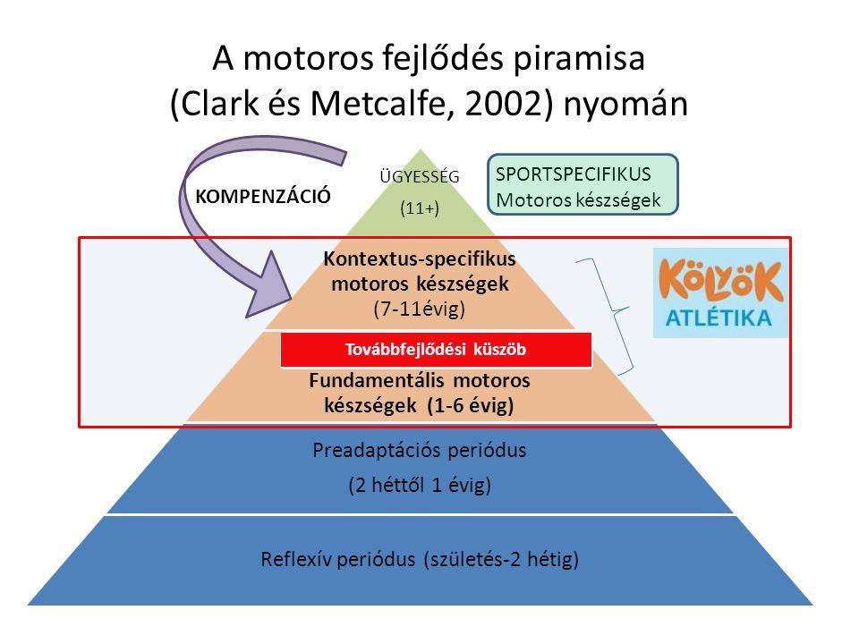 A motoros fejlődés piramisa (Clark és Metcalfe, 2002) nyomán ÜGYESSÉG (11+) Kontextus-specifikus motoros készségek (7-11évig) Fundamentális motoros ké