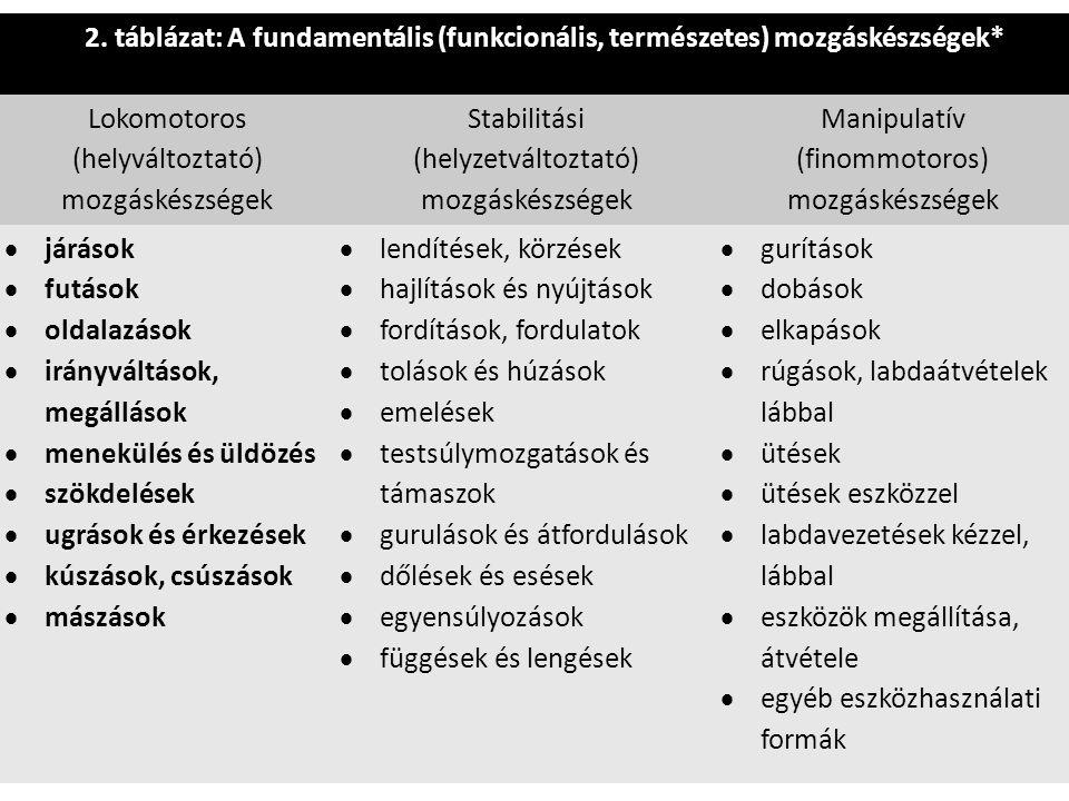 2. táblázat: A fundamentális (funkcionális, természetes) mozgáskészségek* Lokomotoros (helyváltoztató) mozgáskészségek Stabilitási (helyzetváltoztató)
