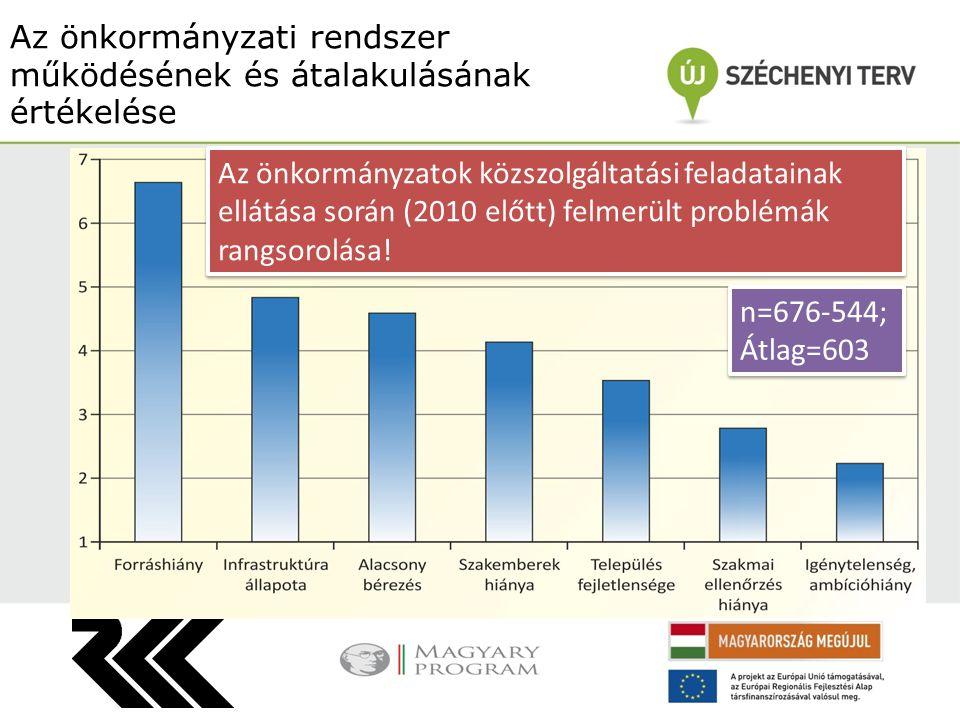 Az önkormányzati rendszer működésének és átalakulásának értékelése Az önkormányzatok közszolgáltatási feladatainak ellátása során (2010 előtt) felmerült problémák rangsorolása.