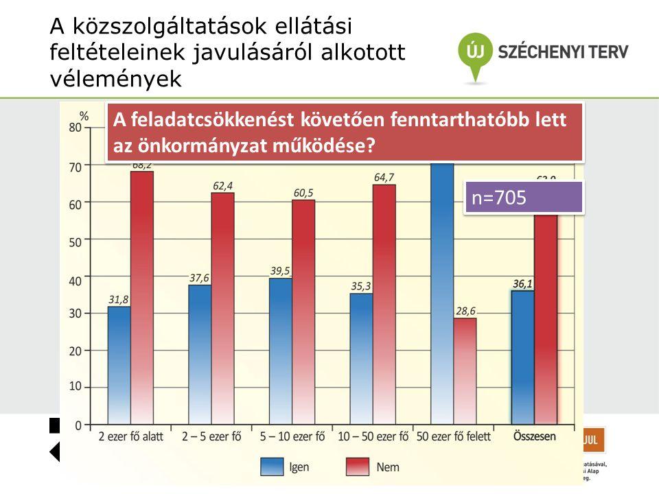 A közszolgáltatások ellátási feltételeinek javulásáról alkotott vélemények n=705 A feladatcsökkenést követően fenntarthatóbb lett az önkormányzat működése