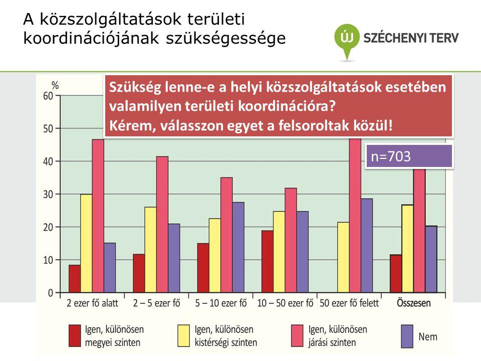 A jegyzők véleménye az optimális közszolgáltatási hatáskörökről HatáskörKözszolgáltatás Települési (legalább 50%-os többséggel) óvoda, önálló (nem iskolai) sportlétesítmény, gyermekétkeztetés, közművelődési intézmény, nyilvános könyvtár, közétkeztetés, közcélú foglalkoztatás, önkormányzat tulajdonában lévő lakások, helyiségek fenntartása, háziorvosi ellátás, házi gyermekorvosi ellátás (állami is) védőnői ellátás (állami is) köztemető fenntartás, helyi közterületek fenntartása, csapadékvíz elvezetése, helyi közutak fenntartása, közvilágítás biztosítása, parkolás biztosítása, közreműködés a közbiztonság biztosításában, kistermelők, őstermelők számára értékesítési hely biztosítása Függetlenül a jelenlegi szabályozástól, milyen hatáskörbe helyezné az egyes közszolgáltatási feladatokat.