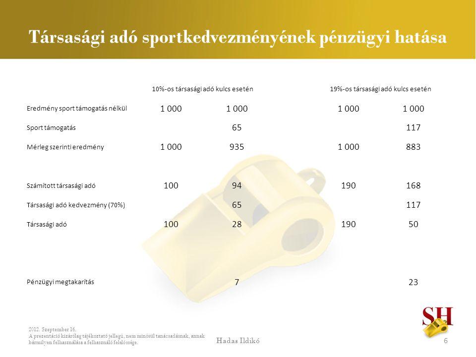 Társasági adó sportkedvezményének pénzügyi hatása 10%-os társasági adó kulcs esetén 19%-os társasági adó kulcs esetén Eredmény sport támogatás nélkül