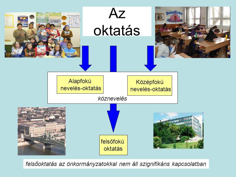 köznevelés Az oktatás Alapfokú nevelés-oktatás Középfokú nevelés-oktatás felsőoktatás az önkormányzatokkal nem áll szignifikáns kapcsolatban felsőfokú