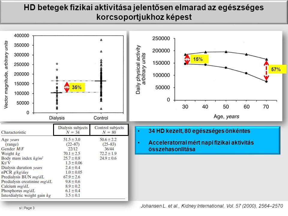 sl   Page HD betegek fizikai aktivitása jelentősen elmarad az egészséges korcsoportjukhoz képest 3 35% •34 HD kezelt, 80 egészséges önkéntes •Accelera