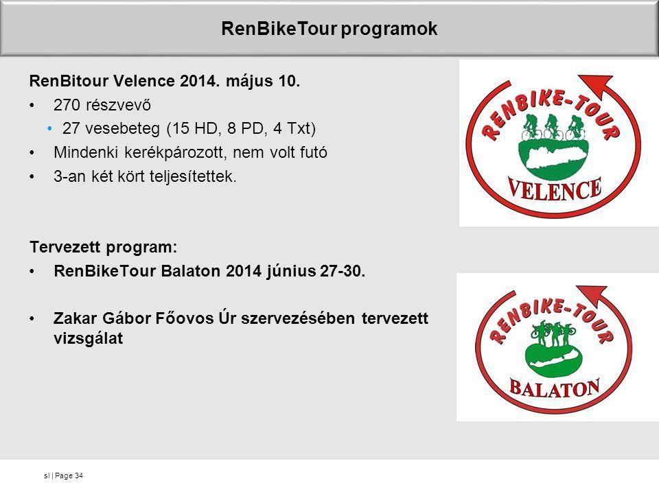 sl | Page RenBikeTour programok RenBitour Velence 2014. május 10. •270 részvevő •27 vesebeteg (15 HD, 8 PD, 4 Txt) •Mindenki kerékpározott, nem volt f