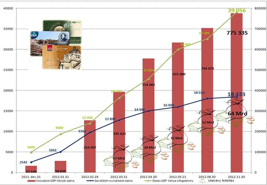 8 SZÉP Kártya Program 2012.évközi eredmények 2012.