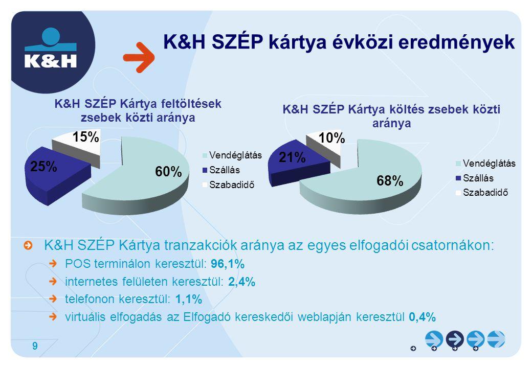 9 K&H SZÉP kártya évközi eredmények K&H SZÉP Kártya tranzakciók aránya az egyes elfogadói csatornákon: POS terminálon keresztül: 96,1% internetes felületen keresztül: 2,4% telefonon keresztül: 1,1% virtuális elfogadás az Elfogadó kereskedői weblapján keresztül 0,4%