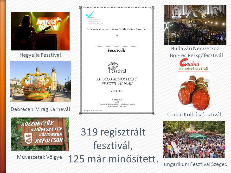 319 regisztrált fesztivál, 125 már minősített. Hegyalja Fesztivál Debreceni Virág Karnevál Művészetek Völgye Csabai Kolbászfesztivál Hungarikum Feszti