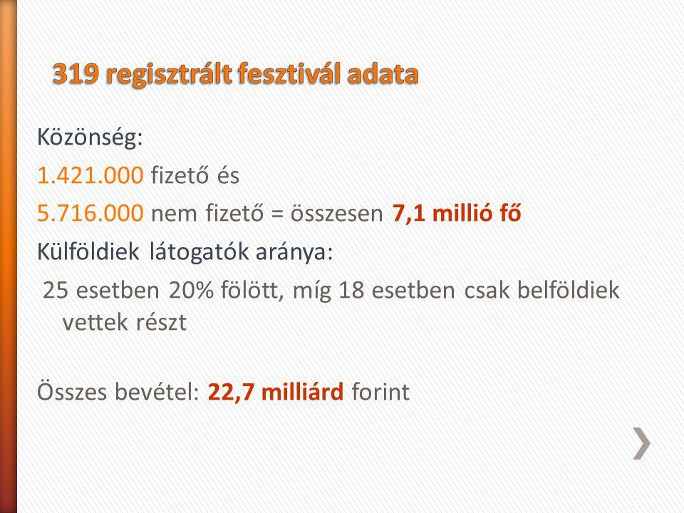 Közönség: 1.421.000 fizető és 5.716.000 nem fizető = összesen 7,1 millió fő Külföldiek látogatók aránya: 25 esetben 20% fölött, míg 18 esetben csak be