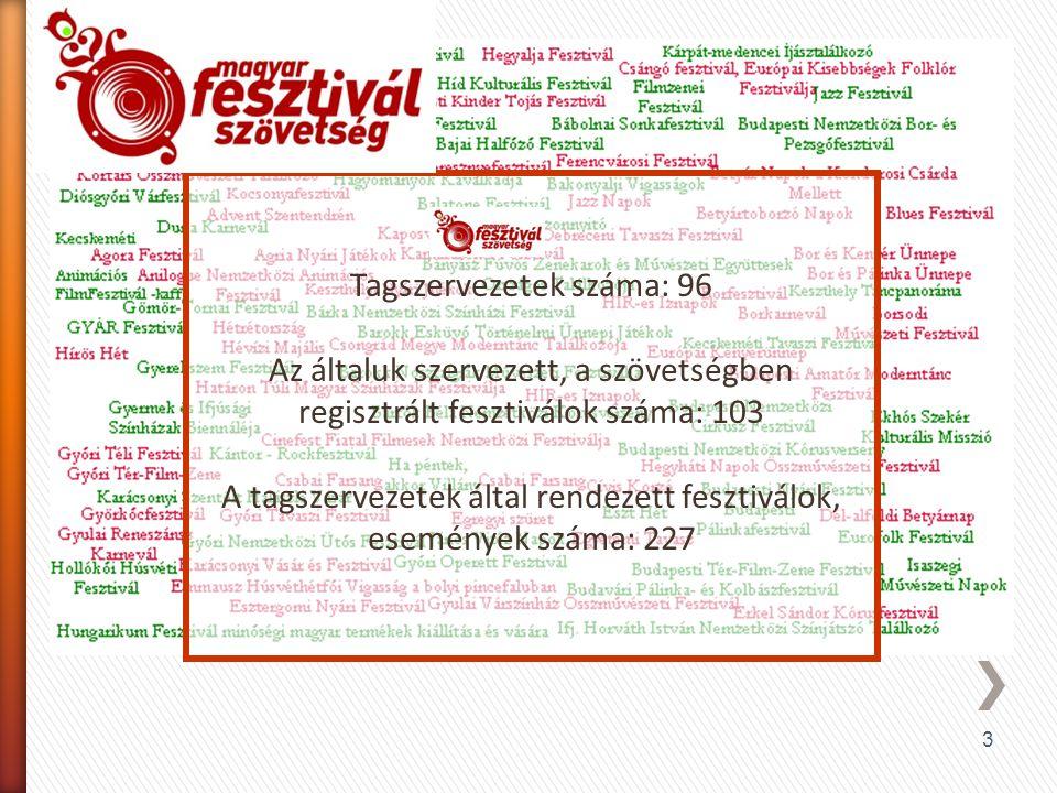 3 Tagszervezetek száma: 96 Az általuk szervezett, a szövetségben regisztrált fesztiválok száma: 103 A tagszervezetek által rendezett fesztiválok, esem