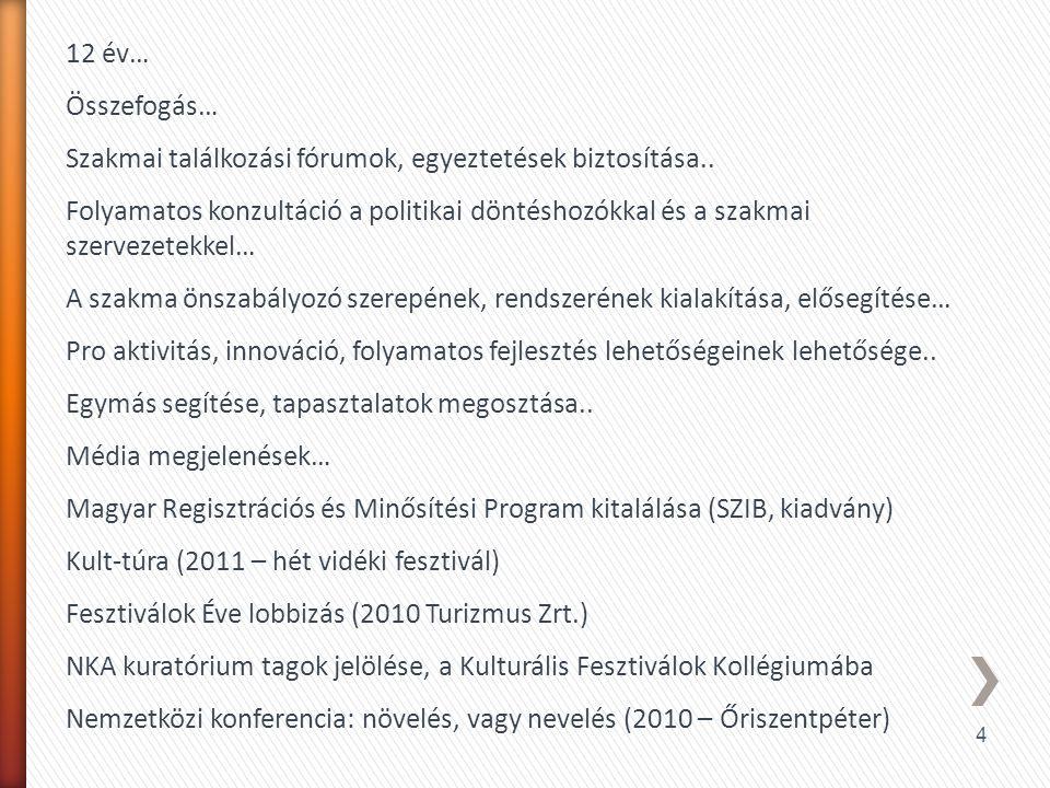 5 » Márta István – elnök Művészetek Völgye (Kapolcs) » Bukovinszky Béla – alelnök Hegyalja Fesztivál (Tokaj) » Elekes Zoltán – alelnök Hungarikum Fesztivál, Dél-magyarországi régióvezető » Borsa Kata – elnökségi tag, » tagozat vezető Öt templom fesztivál (Győr) Művészeti tagozat » Zilai Zoltán– elnökségi tag, » tagozat vezető Budapesti Nemzetközi Bor- és Pezsgőfesztivál, Gasztrókulturális tagozat » Sülyi Péter – elnökségi tag, » tagozat vezető Hétrétország, Virágzás Napjai (Őrség) Köztivál (közművelődési) tagozat » Szigetvári József – elnökségi tag, tagozat vezető Summerfest (Százhalombatta) Népművészeti tagozat » Gál Gábor – FB elnökSzeptEmber Feszt » Sáfrány Zoltán – FBDunakarnevál » Bak Lajos – FBKecskeméti Kulturális Központ » Hegedűs Ágnes – könyvelő, gazdasági vezető » Somoskeőy Ágnes– titkár » Dr.Farkas Zoltán - jogász