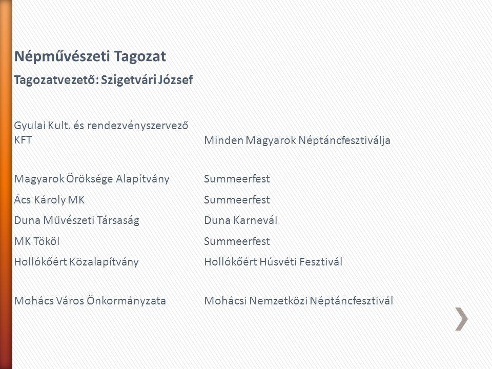 » Regisztráció a fesztivalregisztacio.hu weblapon » (A regisztrációs díj 5.000 Ft +Áfa új regisztráció esetén, regisztráció megújítása esetén 3.000 Ft +Áfa) » A regisztrálás befogadását követően » Belépési kérelem kitöltése a fesztivalszovetseg.hu weblapon.