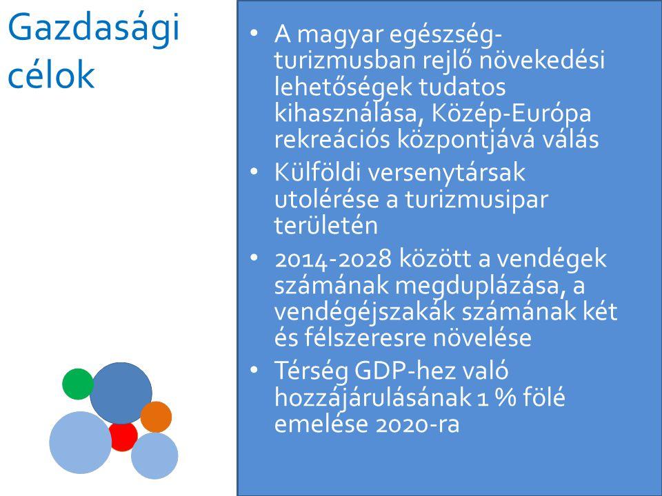 • A magyar egészség- turizmusban rejlő növekedési lehetőségek tudatos kihasználása, Közép-Európa rekreációs központjává válás • Külföldi versenytársak