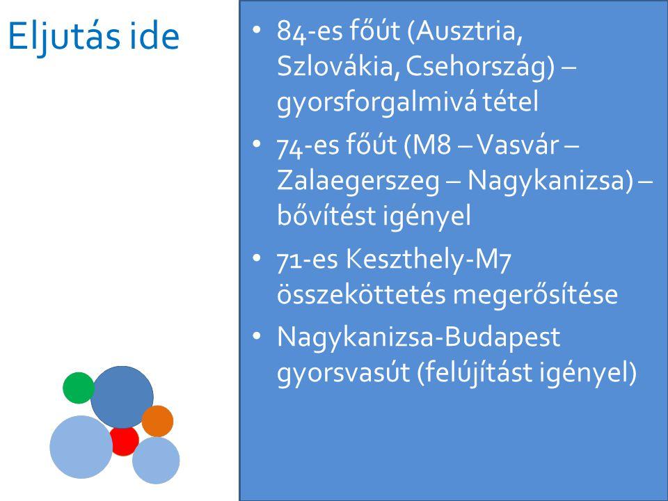 Eljutás ide • 84-es főút (Ausztria, Szlovákia, Csehország) – gyorsforgalmivá tétel • 74-es főút (M8 – Vasvár – Zalaegerszeg – Nagykanizsa) – bővítést