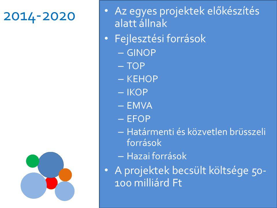 2014-2020 • Az egyes projektek előkészítés alatt állnak • Fejlesztési források – GINOP – TOP – KEHOP – IKOP – EMVA – EFOP – Határmenti és közvetlen br