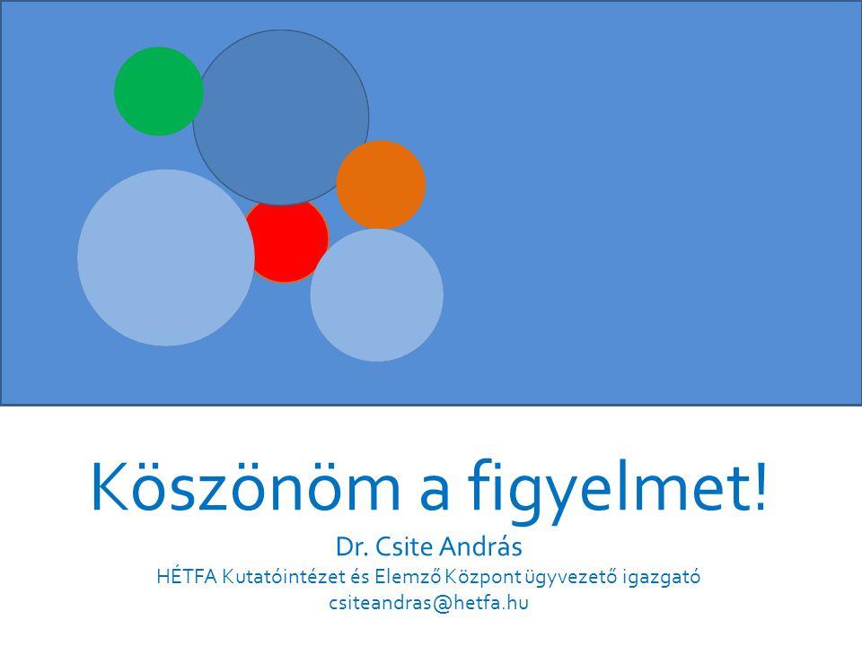 Köszönöm a figyelmet! Dr. Csite András HÉTFA Kutatóintézet és Elemző Központ ügyvezető igazgató csiteandras@hetfa.hu