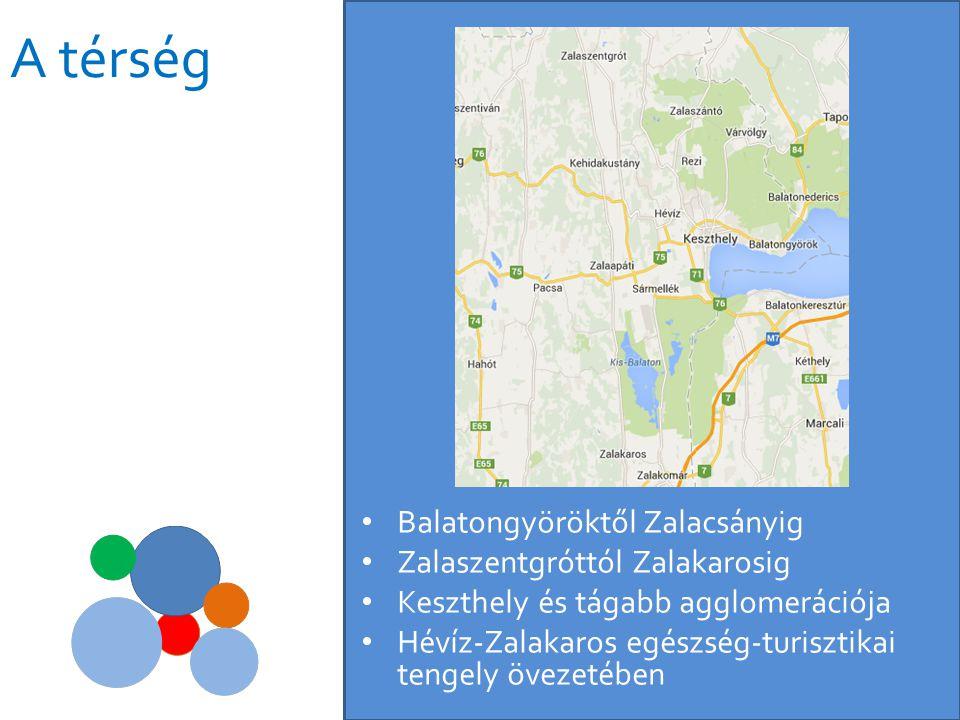 Térségi kapcsolódás • Zalaegerszeg és Nagykanizsa – magas színvonalú egészségügyi ellátó-kapacitások, sportinfrastruktúra • Balatonfelvidék – Pannon táj, világörökségi várományos – Tapolcai tavasbarlang, gyógyászat • Sárvár-Bük-Balf – 84-es menti gyógyturisztikai klaszter • Lenti és Marcali – déli egészség-turisztikai kapcsolódás • Belső-Zala – bebarangolható pannon táj