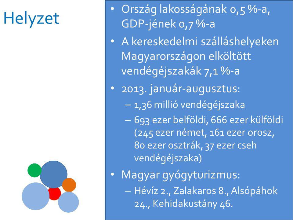 Helyzet • Ország lakosságának 0,5 %-a, GDP-jének 0,7 %-a • A kereskedelmi szálláshelyeken Magyarországon elköltött vendégéjszakák 7,1 %-a • 2013. janu