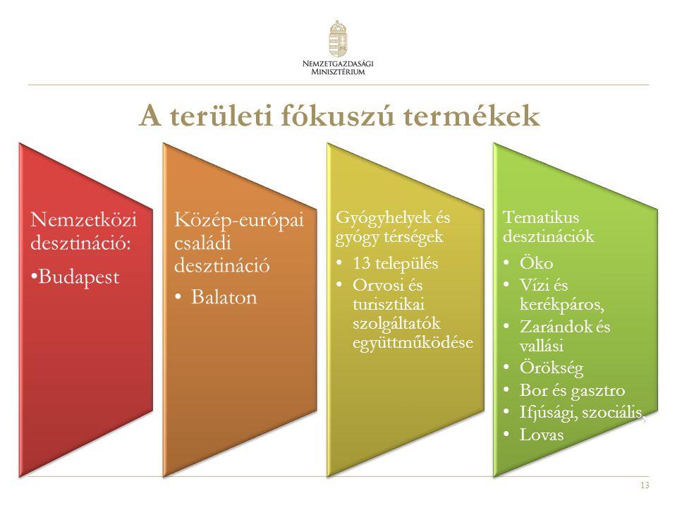 13 A területi fókuszú termékek Nemzetközi desztináció: Budapest Közép-európai családi desztináció •Balaton Gyógyhelyek és gyógy térségek •13 település •Orvosi és turisztikai szolgáltatók együttműködése Tematikus desztinációk •Öko •Vízi és kerékpáros, •Zarándok és vallási •Örökség •Bor és gasztro •Ifjúsági, szociális, •Lovas