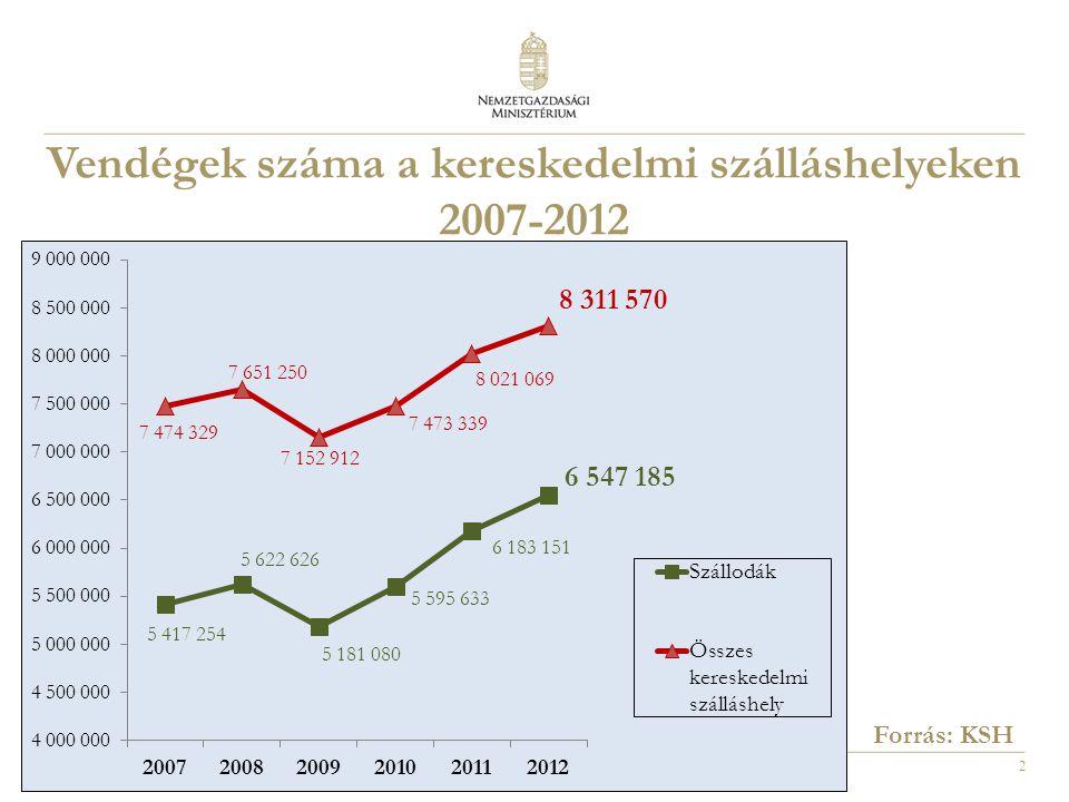 2 Vendégek száma a kereskedelmi szálláshelyeken 2007-2012 Forrás: KSH