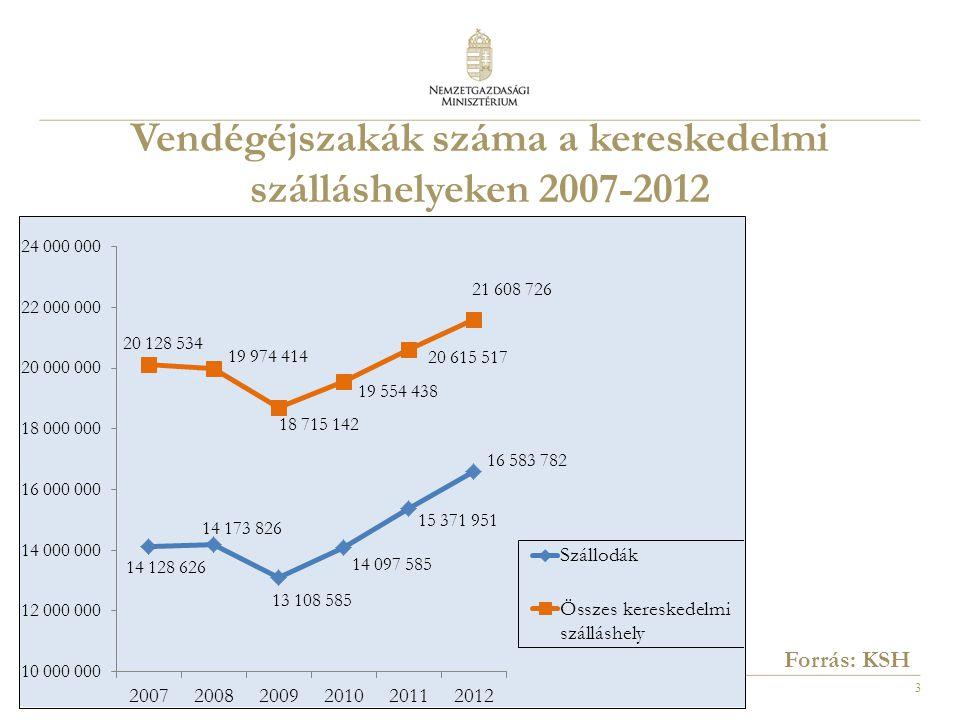 4 A kereskedelmi szálláshelyek bruttó árbevétele (millió Ft) 2007-2012 Forrás: KSH
