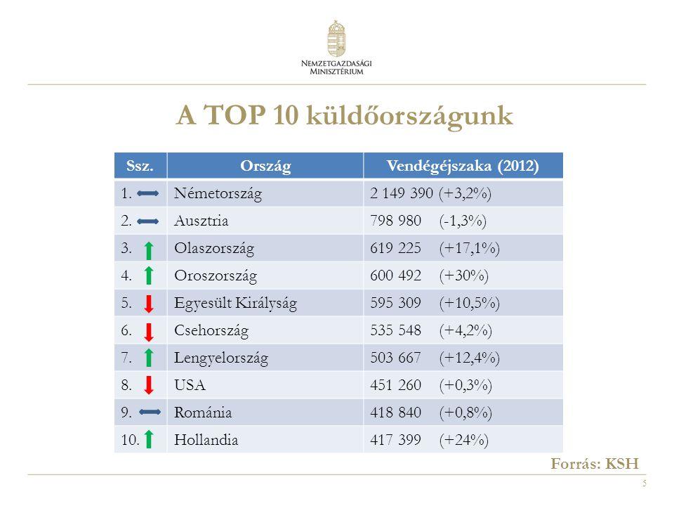 5 Ssz.OrszágVendégéjszaka (2012) 1.Németország2 149 390 (+3,2%) 2.Ausztria798 980 (-1,3%) 3.Olaszország619 225 (+17,1%) 4.Oroszország600 492 (+30%) 5.Egyesült Királyság595 309 (+10,5%) 6.Csehország535 548 (+4,2%) 7.Lengyelország503 667 (+12,4%) 8.USA451 260 (+0,3%) 9.Románia418 840 (+0,8%) 10.Hollandia417 399 (+24%) A TOP 10 küldőországunk Forrás: KSH