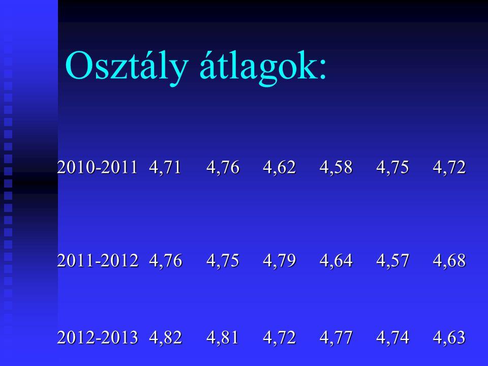 Osztály átlagok: 2010-20114,714,764,624,584,754,72 2011-20124,764,754,794,644,574,68 2012-20134,824,814,724,774,744,63
