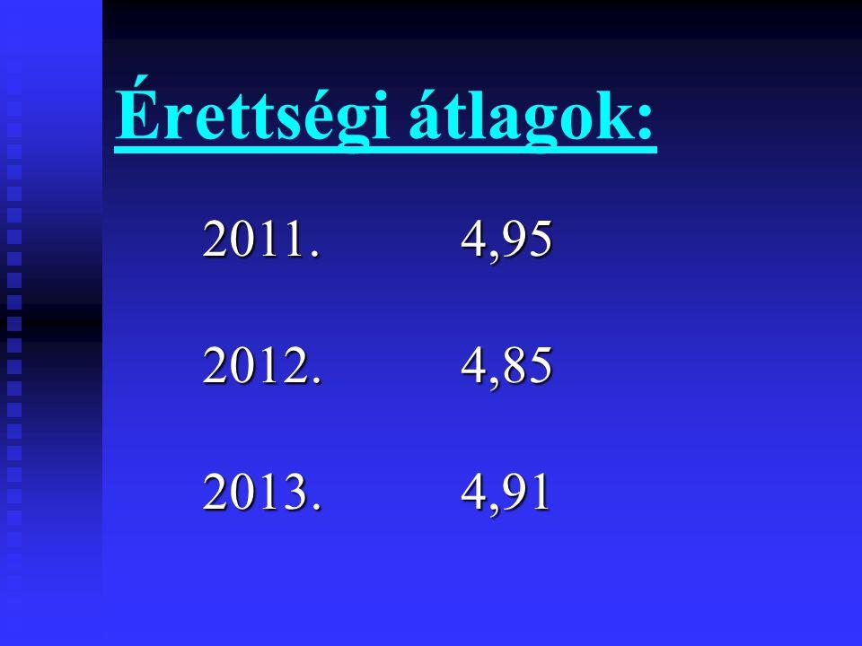 Érettségi átlagok: 2011.4,95 2012.4,85 2013.4,91