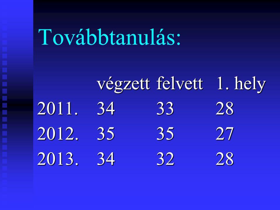 Továbbtanulás: végzettfelvett 1. hely 2011.343328 2012.353527 2013.343228