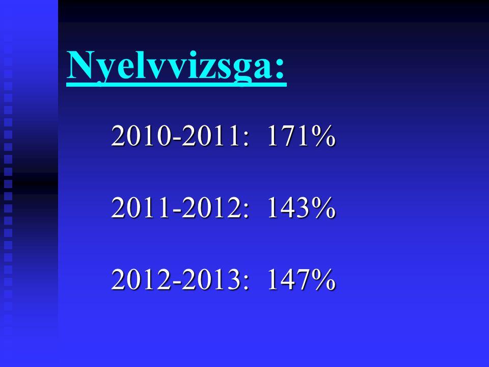 Nyelvvizsga: 2010-2011: 171% 2011-2012: 143% 2012-2013: 147%