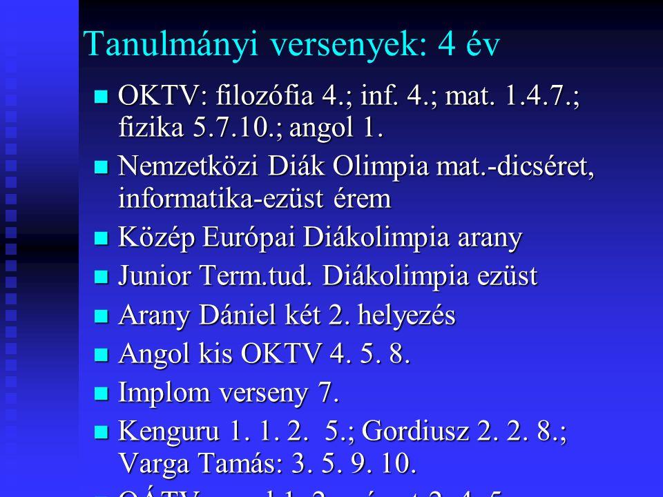 Tanulmányi versenyek: 4 év  OKTV: filozófia 4.; inf. 4.; mat. 1.4.7.; fizika 5.7.10.; angol 1.  Nemzetközi Diák Olimpia mat.-dicséret, informatika-e