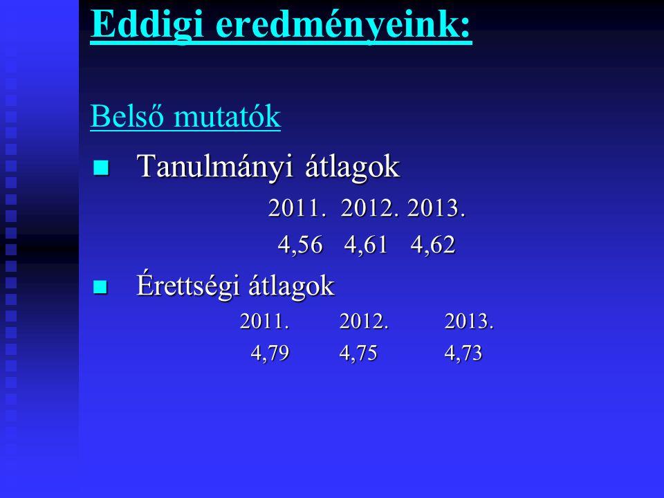 Eddigi eredményeink: Belső mutatók  Tanulmányi átlagok 2011. 2012. 2013. 4,564,614,62  Érettségi átlagok 2011. 2012. 2013. 4,79 4,75 4,73