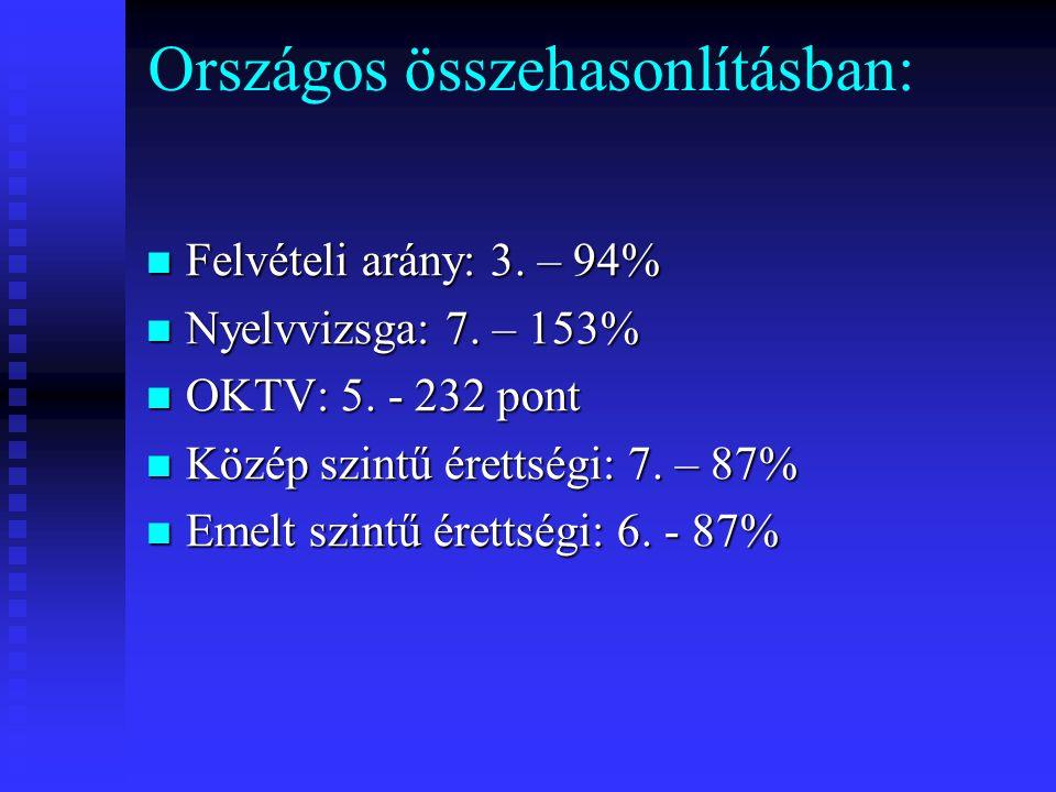 Országos összehasonlításban:  Felvételi arány: 3. – 94%  Nyelvvizsga: 7. – 153%  OKTV: 5. - 232 pont  Közép szintű érettségi: 7. – 87%  Emelt szi