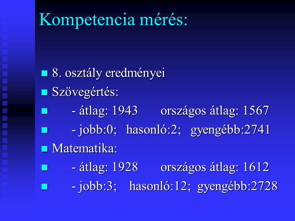 Kompetencia mérés:  8. osztály eredményei  Szövegértés:  - átlag: 1943 országos átlag: 1567  - jobb:0; hasonló:2; gyengébb:2741  Matematika:  -