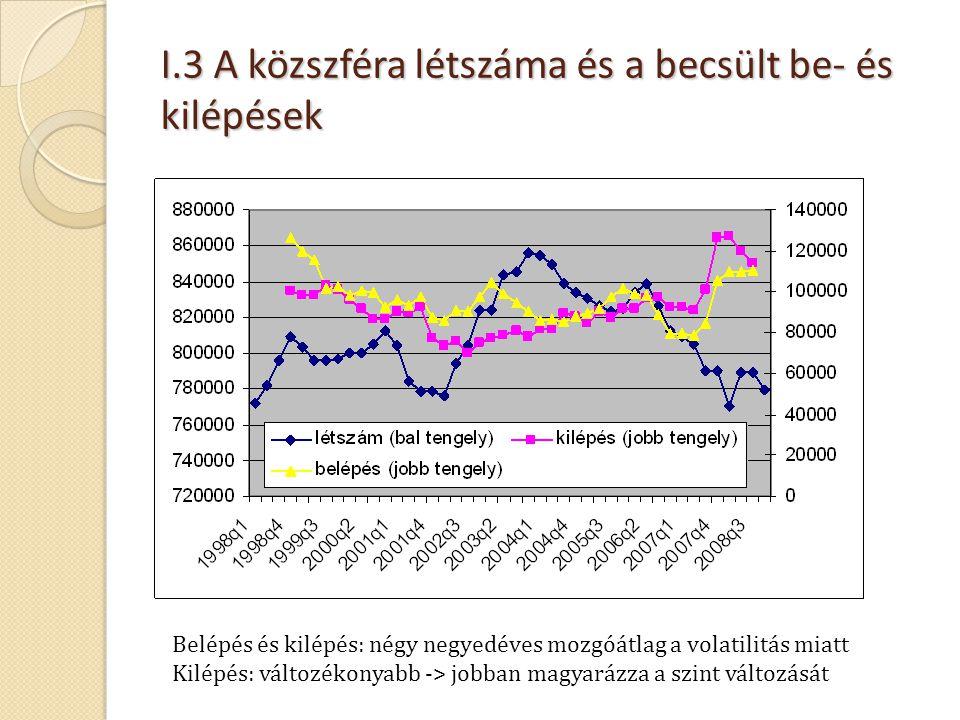 I.3 A közszféra létszáma és a becsült be- és kilépések Belépés és kilépés: négy negyedéves mozgóátlag a volatilitás miatt Kilépés: változékonyabb -> j