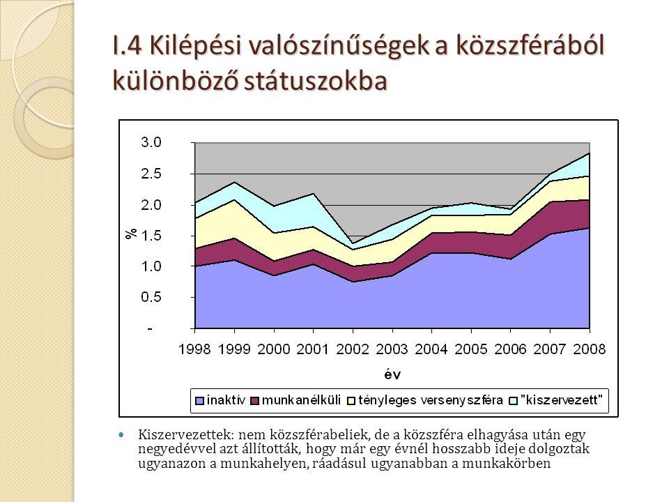 I.4 Kilépési valószínűségek a közszférából különböző státuszokba  Kiszervezettek: nem közszférabeliek, de a közszféra elhagyása után egy negyedévvel