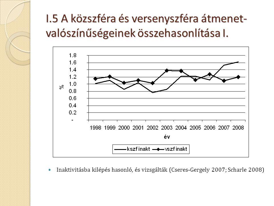 I.5 A közszféra és versenyszféra átmenet- valószínűségeinek összehasonlítása I.  Inaktivitásba kilépés hasonló, és vizsgálták (Cseres-Gergely 2007; S