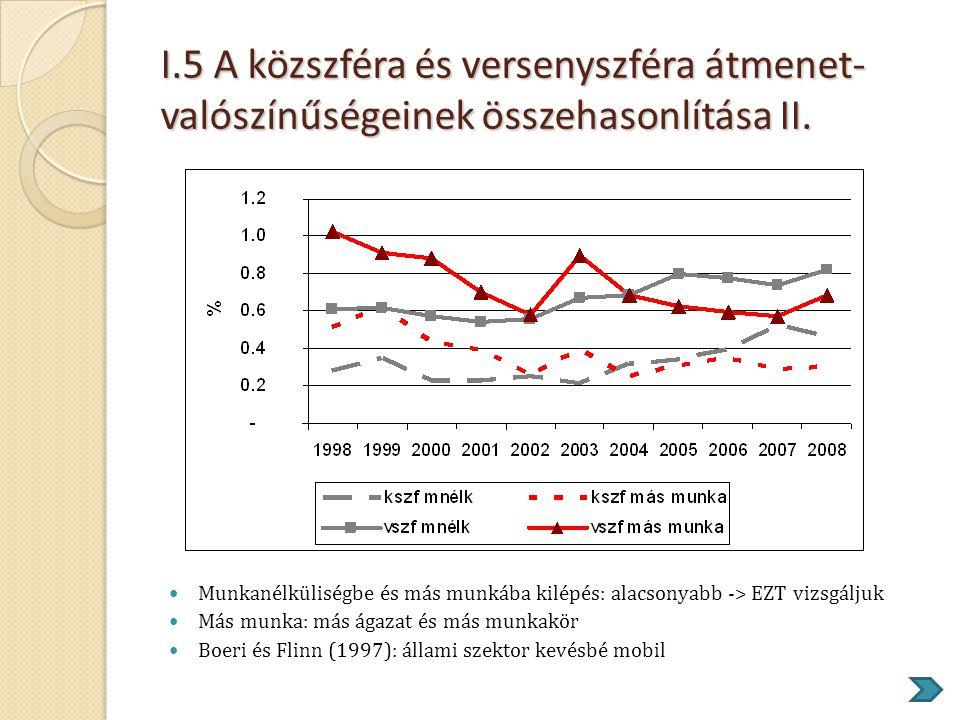 I.5 A közszféra és versenyszféra átmenet- valószínűségeinek összehasonlítása II.  Munkanélküliségbe és más munkába kilépés: alacsonyabb -> EZT vizsgá