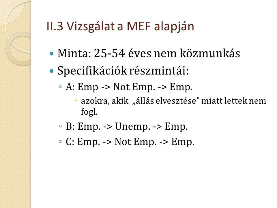 """II.3 Vizsgálat a MEF alapján  Minta: 25-54 éves nem közmunkás  Specifikációk részmintái: ◦ A: Emp -> Not Emp. -> Emp.  azokra, akik """"állás elveszté"""